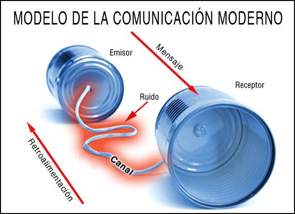 Modelo de la comunicación moderno. Es bidireccional.